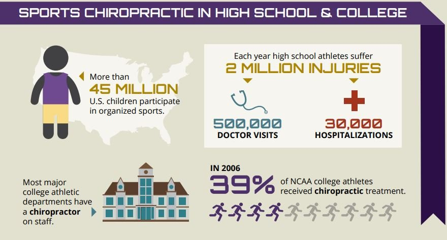 Chicago Sports Chiropractic for High School & College Sports Athletes