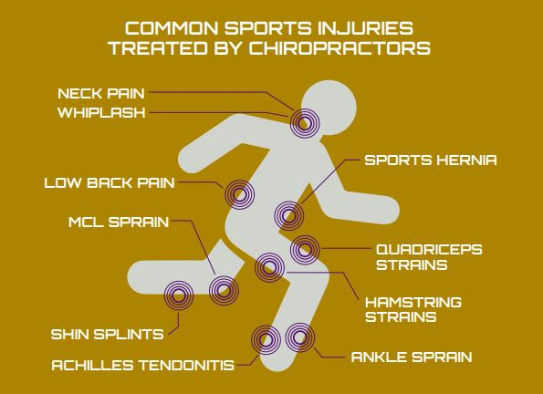 Common Sports Injuries Treated by Sports Chiropractic Chicago