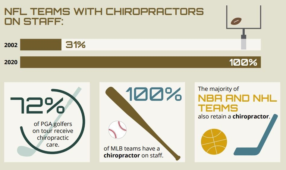 chicago sports chiropractic - sports teams chiropractors